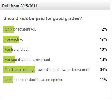 students should not be paid for getting good grades If you give them money on a regular basis (such as pocket money every week) then you should find some other way to praise the kids for getting good grades however, if you do decide to, this may encourage the kids to try and get good grades in the future for money you should also consider that in.